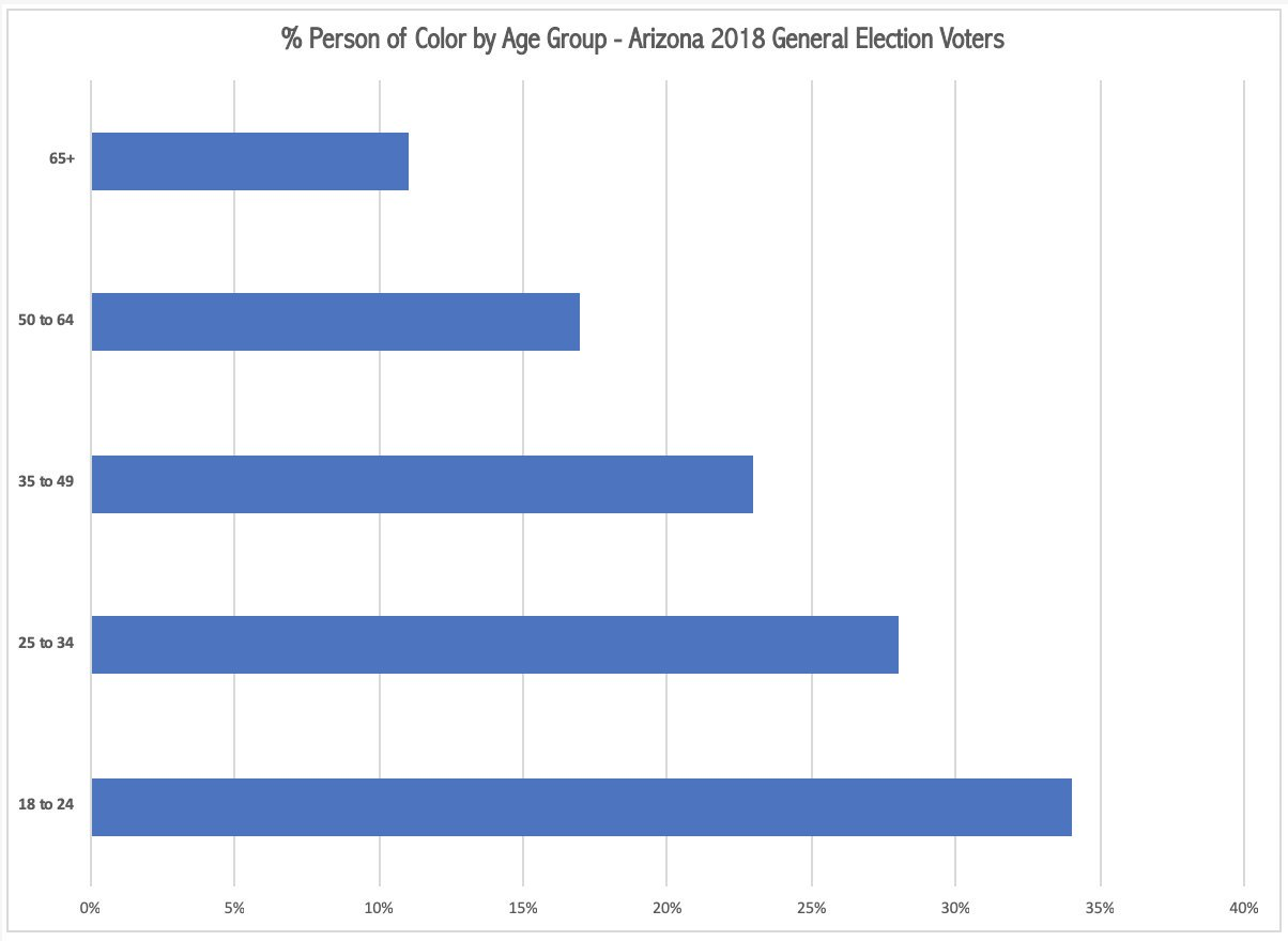 % Person of Color by Age Group - Arizona 2018 General Election Voters