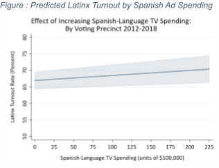 Predicted Latinx Turnout by Spanish Ad Spending