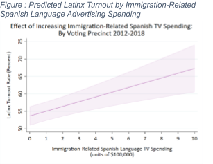 Predicted Latinx Turnout by Immigration-Related Spanish Language Advertising Spending