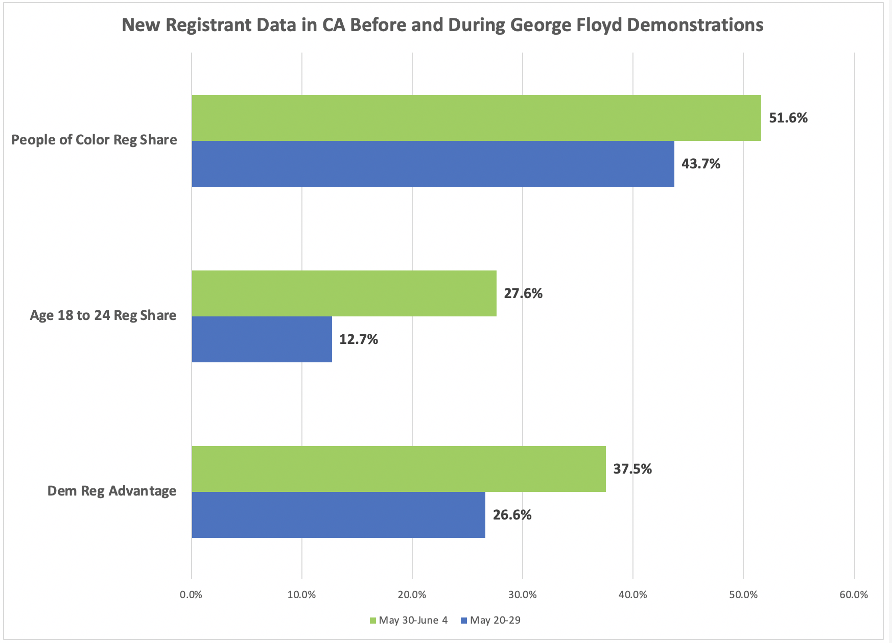 Demographics of new registrants before and after start of George Floyd protests in California